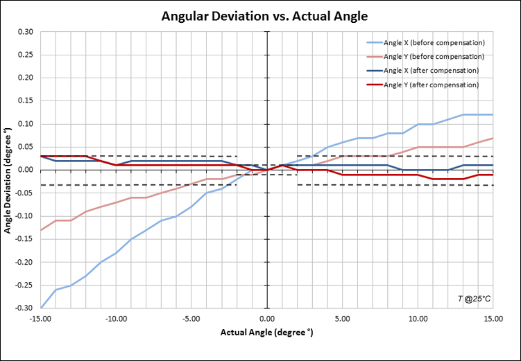 angular linearity